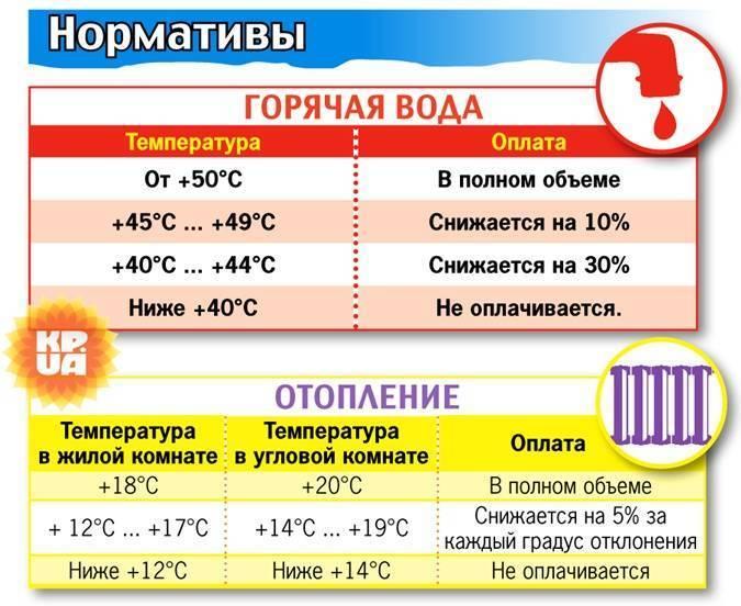 Температура холодной воды в кране по нормативу