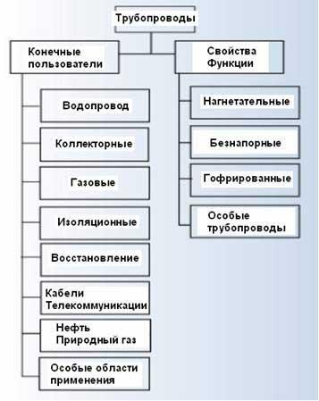 Виды стальных труб: разновидности металлических труб. классификация