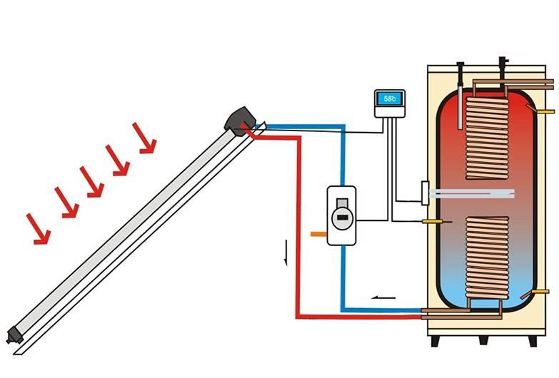Солнечный коллектор для отопления дома: виды, состав гелиосистем, расчет и особенности монтажа