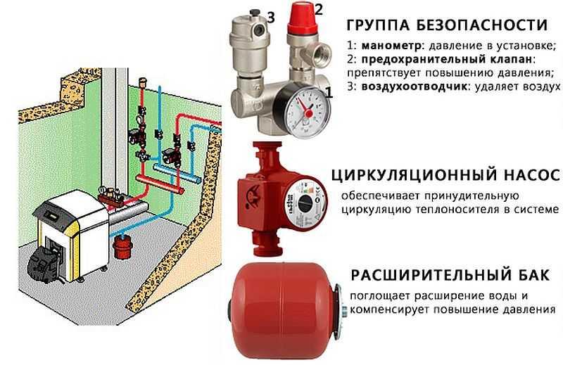 Какое должно быть рабочее давление в системе отопления частного дома – нормы, правила, ограничения