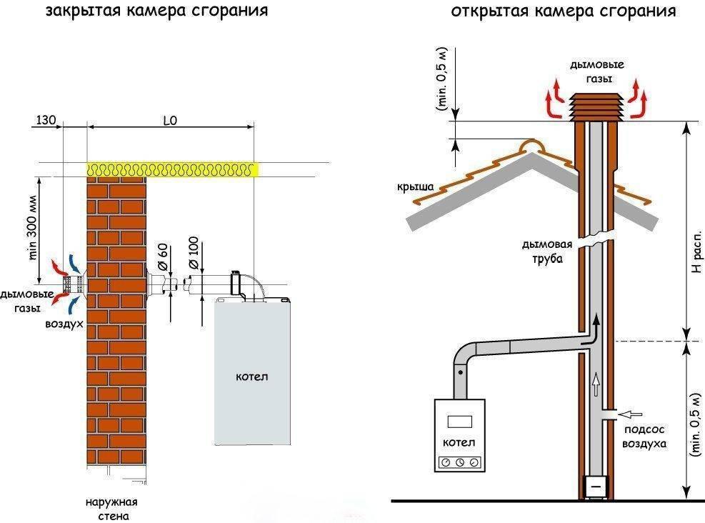 Диаметр дымохода для газового котла: схема, расчет размеров и высоды дымохода, фото и видео инструкции