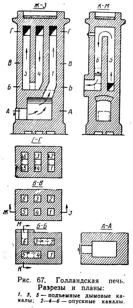 Кладка печей из кирпича: плюсы и минусы материала, выбор кирпичей, расположение печки, этапы работ и правила дальнейшей эксплуатации