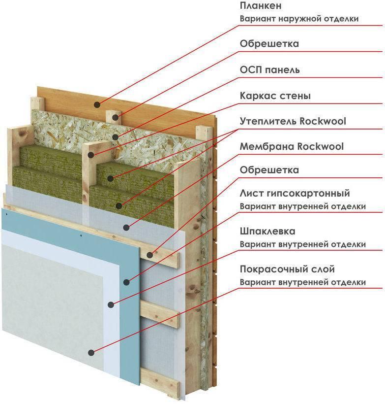 Парогидроизоляция - гидропароизоляция… какие пленки и куда ставятся в кровле или каркасной стене ⋆ финский домик