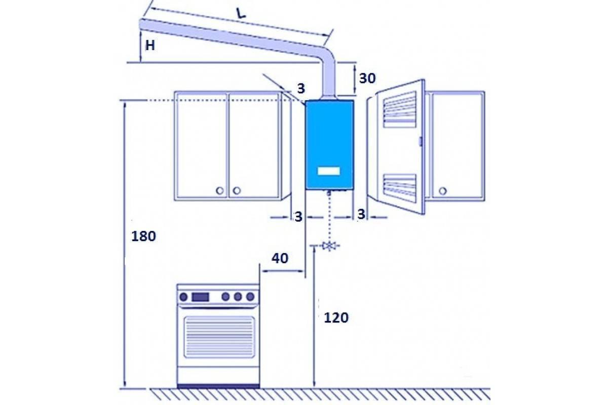 Установка газового котла в частном доме – требования, правила, нормы