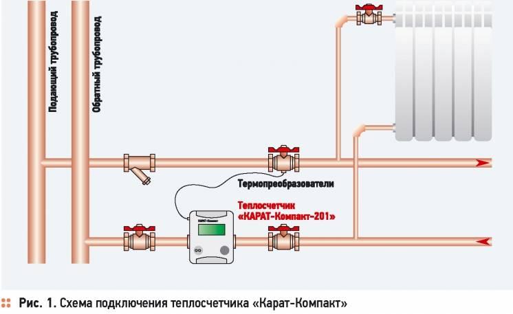 Квартирный счетчик на отопление — плюсы и минусы индивидуального учета тепла