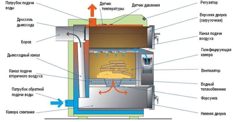 Твердотопливный котел для отопления частного дома — какой лучше выбрать дровяной или угольный