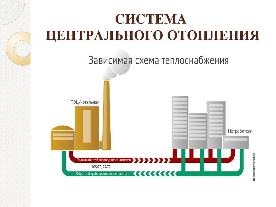 Газовый котел в квартире: основные плюсы и минусы | плюсы и минусы