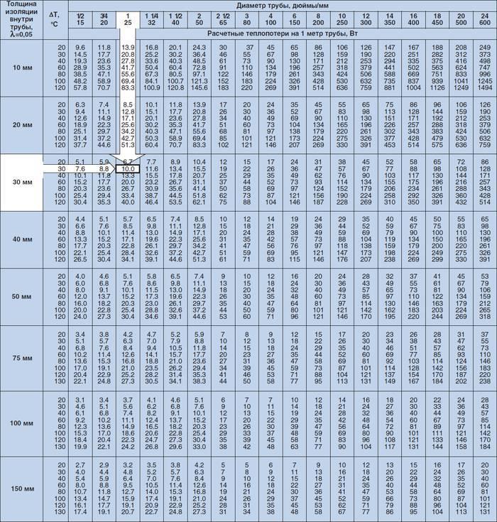 Расчет мощности регистров из гладких труб для отопления