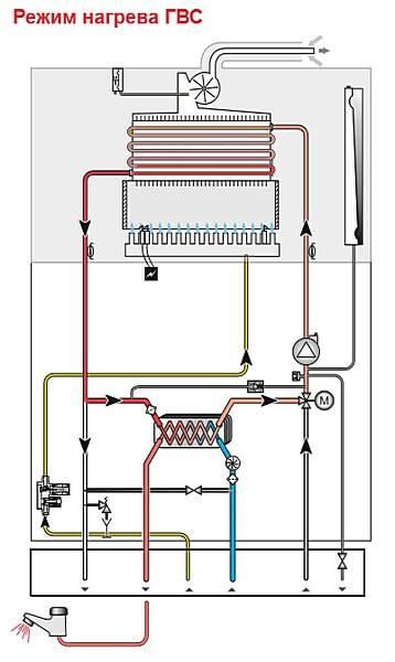 Котел работает а батареи чуть теплые – почему котел работает, греет воду, а батареи чуть теплые