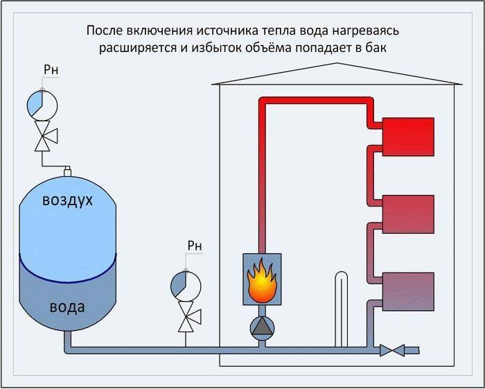 Объем расширительного бака для открытой системы отопления