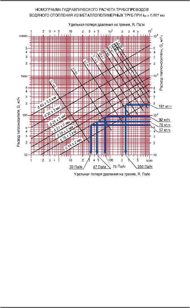 Гидравлический расчет системы отопления: как рассчитать гидравлическое сопротивление, скорость теплоносителя, примеры