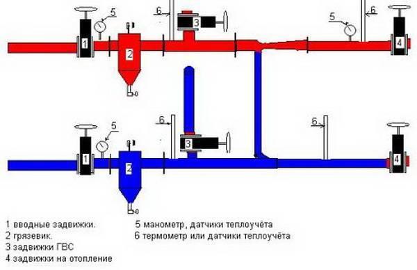Элеваторный узел системы отопления: что это такое, схема