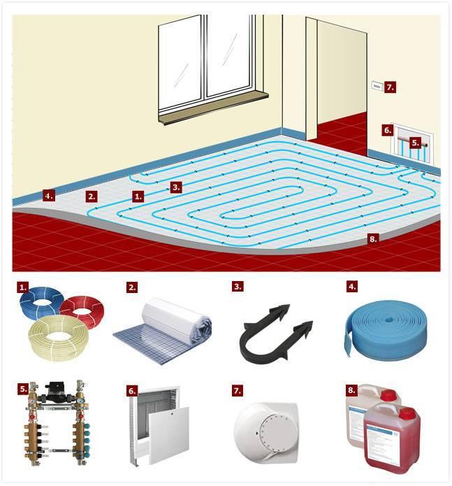Какой теплый пол лучше электрический или водяной, советы по выбору
