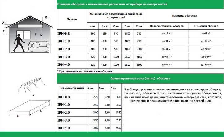 Конвектор или инфракрасный обогреватель - что лучше использовать