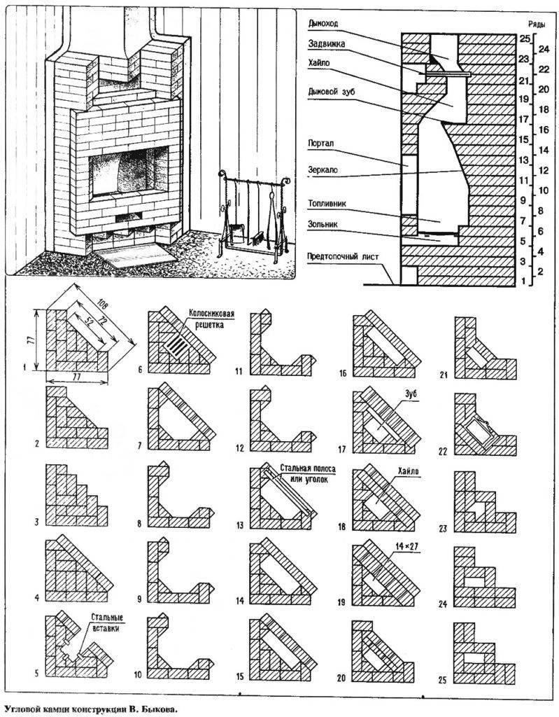 Камин из кирпича — пошаговое описание как построить качественные и простые камины своими руками (90 фото + видео)