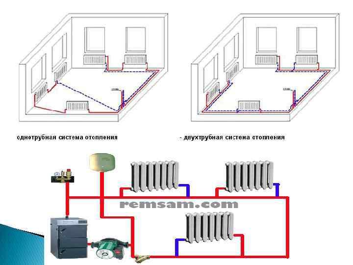 Двухтрубная или однотрубная система отопления: инструкция по монтажу своими руками, какая лучше, видео, цена, фото