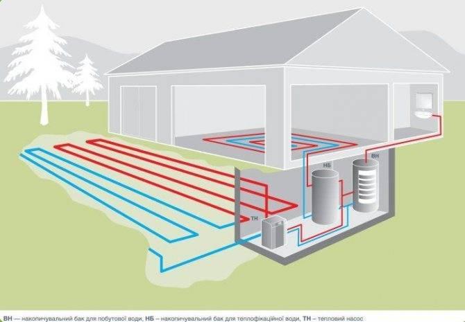 Что такое тепловые насосы и для чего они применяются