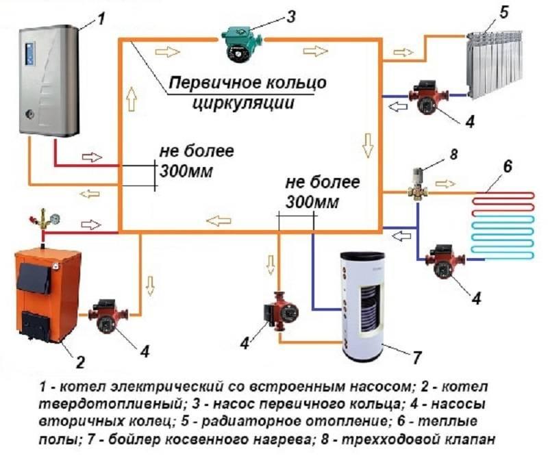 Контур отопления в частном доме водяной: что это такое, вторая схема балансировки замкнутой системы своими руками для печи-камина