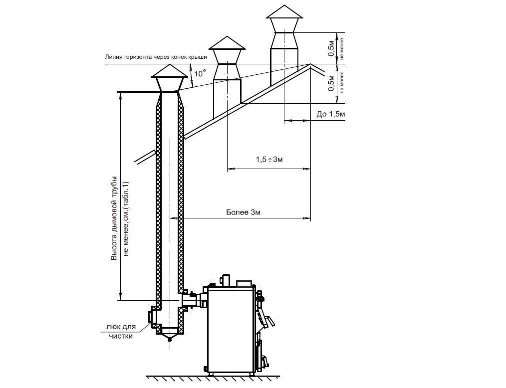 Дымоход для твердотопливного котла, его конструкция, инструкция по монтажу своими руками