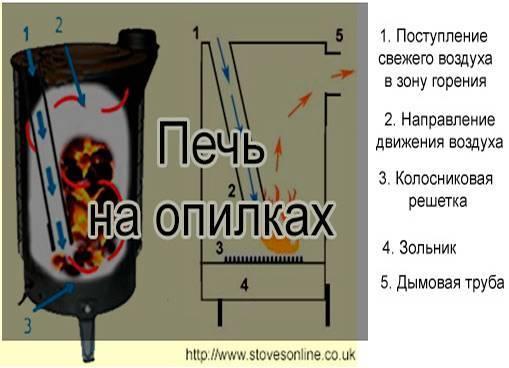 Как сделать печь долгого горения своими руками