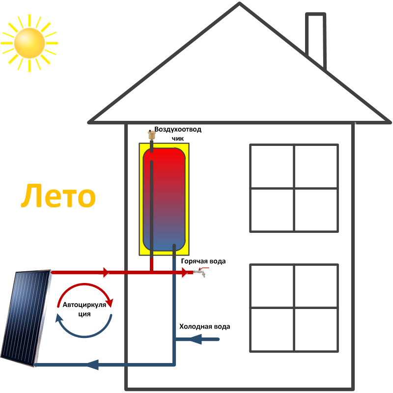 Коллектор солнечный для отопления дома: вакуумный и воздушный тепловой, трубчатый