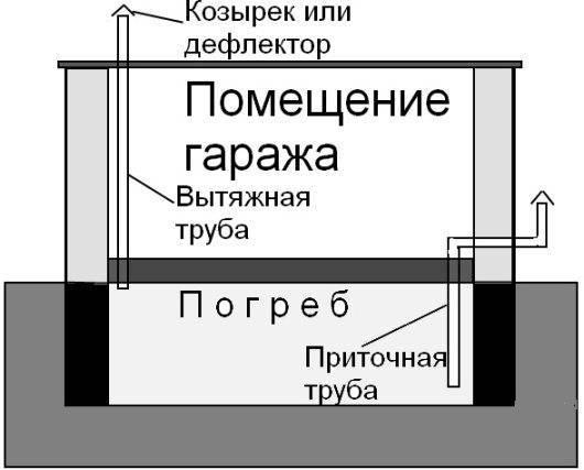 Как устранить конденсат и сырость в подвале или погребе