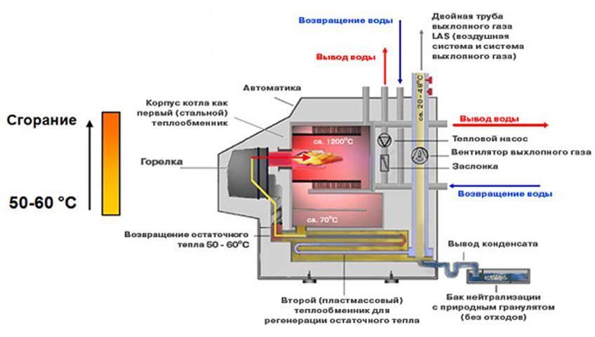 Конденсационные котлы отопления: принцип работы, плюсы и минусы
