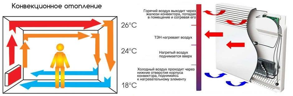 Принцип работы конвектора электрического
