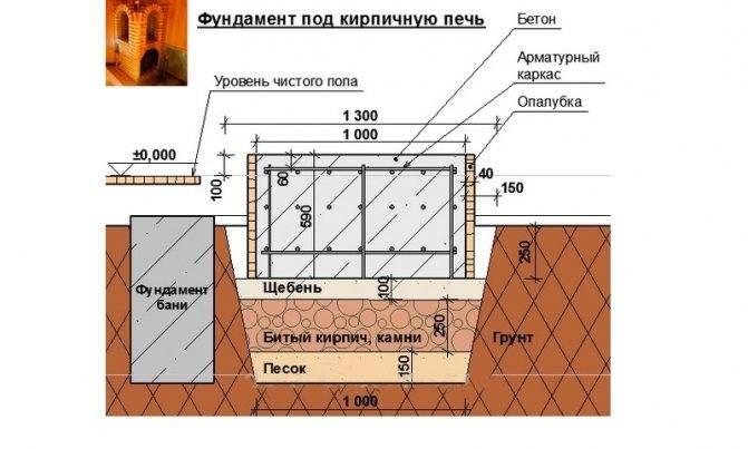 Фундамент под печь в бане - Всё о бане