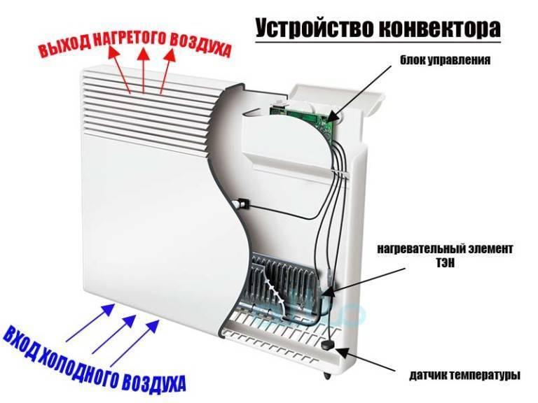 Обогреватель электрический конвекторного типа