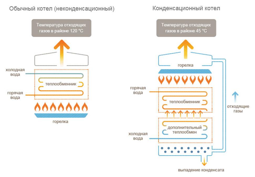 Конденсационный газовый котел: принцип работы, плюсы и минусы