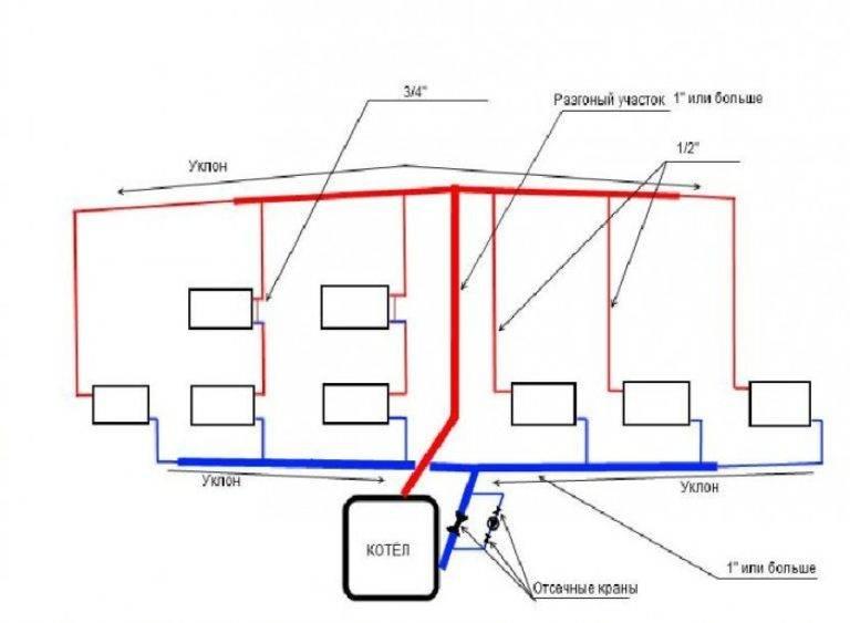 Закрытые системы отопления с принудительной циркуляцией