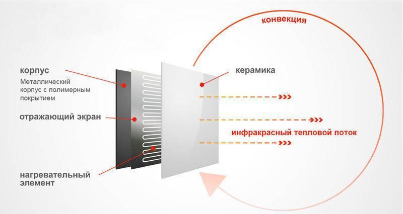 Инфракрасный керамический обогреватель: виды, применение, принцип работы | гид по отоплению