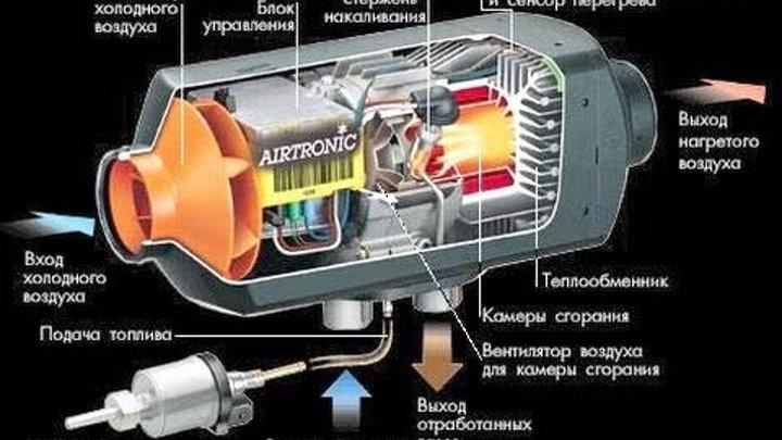 Сравнение предпусковых подогревателей двигателя: преимущества и недостатки разных типов