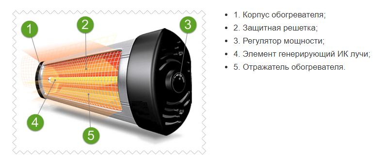 Технические характеристики инфракрасных обогревателей