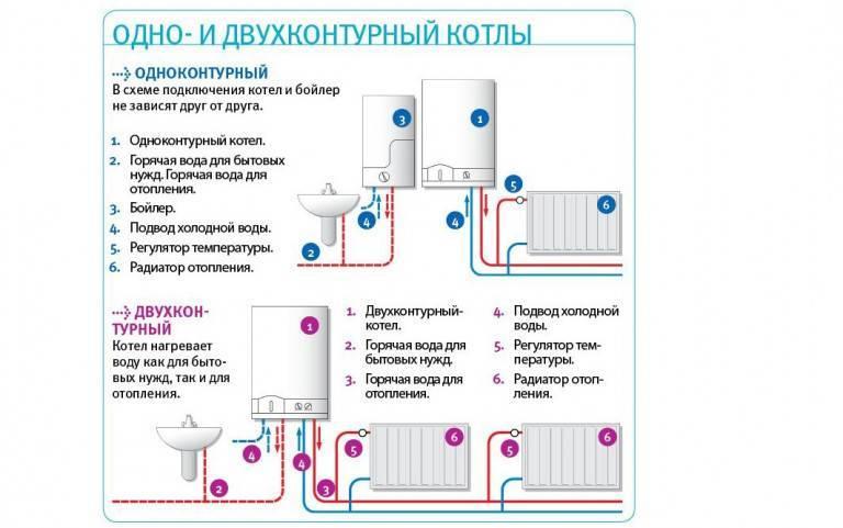 Подключение газового котла: схема подсоединения к электричеству, особенности монтажа своими руками