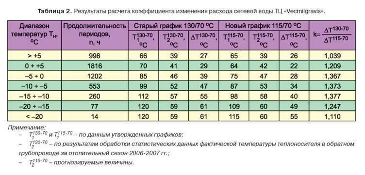 Нормы температуры в квартире в отопительный сезон 2020-2021 год | услуги жкх в 2020 и в 2021 году