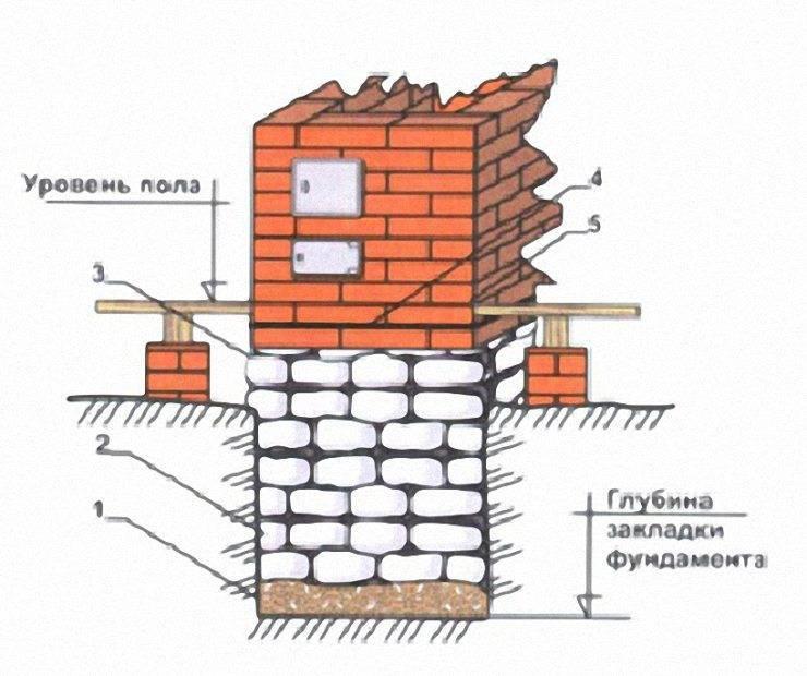 Фундамент под камин: описываем в общих чертах