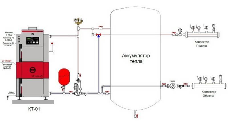 Состав и назначение фонтанной арматуры — схема обвязки