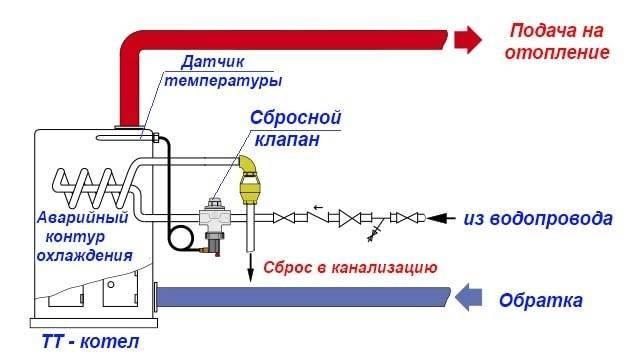 Предохранительные клапаны. назначение. классификация. устройство и принцип работы предохранительного клапана пружинного типа