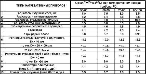 Регистры отопления: изготовление, применение, характеристики