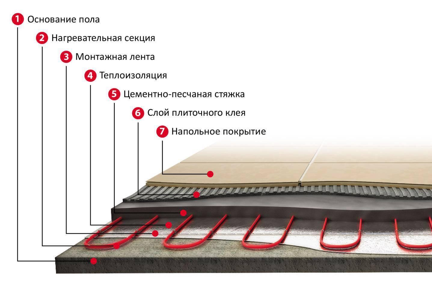 Укладка плитки на теплый пол: особенности, инструкция по этапам, нюансы, установка оборудования
