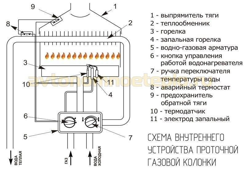 Проточный электрический и накопительный водонагреватель: подбор бойлера