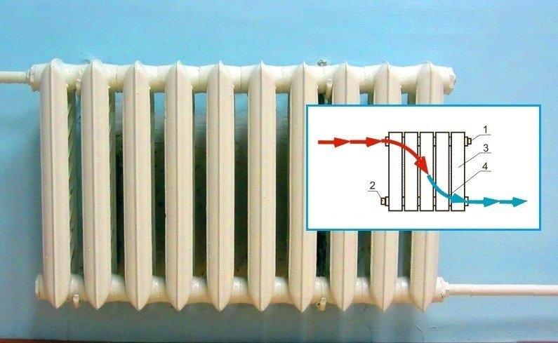Как правильно подключить биметаллический радиатор
