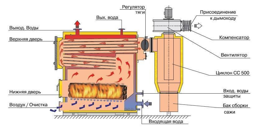 Котел отопления на твердом топливе длительного горения: твердотопливные котлы на дровах, как работает универсальный топливный котел, работа автоматического котла
