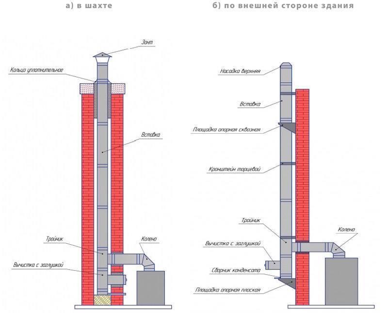 Дымоход для газового котла и его устройство