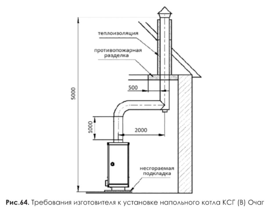 Обеспечит доступ свежего воздуха и качественную работу прибора — вентиляция для газового котла в частном доме