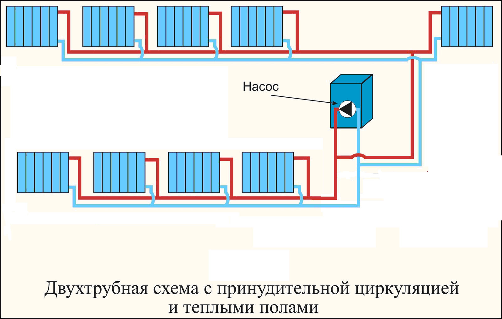 Сравнение зависимой и независимой систем отопления