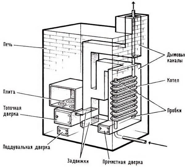 Печь для дома с водяным отоплением – металлическая или кирпичная