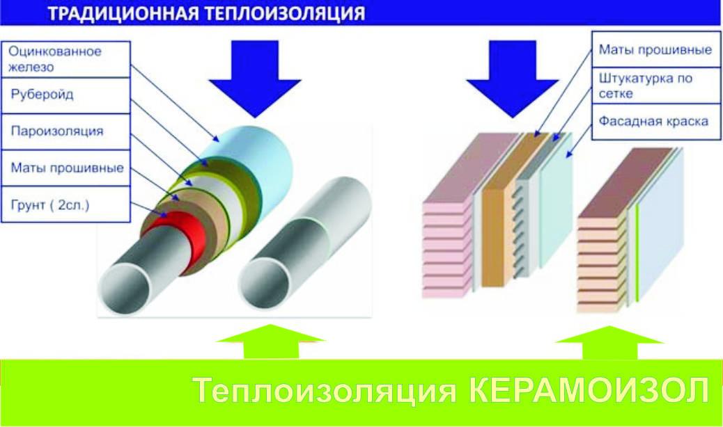 Корунд теплоизоляция: особенности, достоинства и нанесение краски